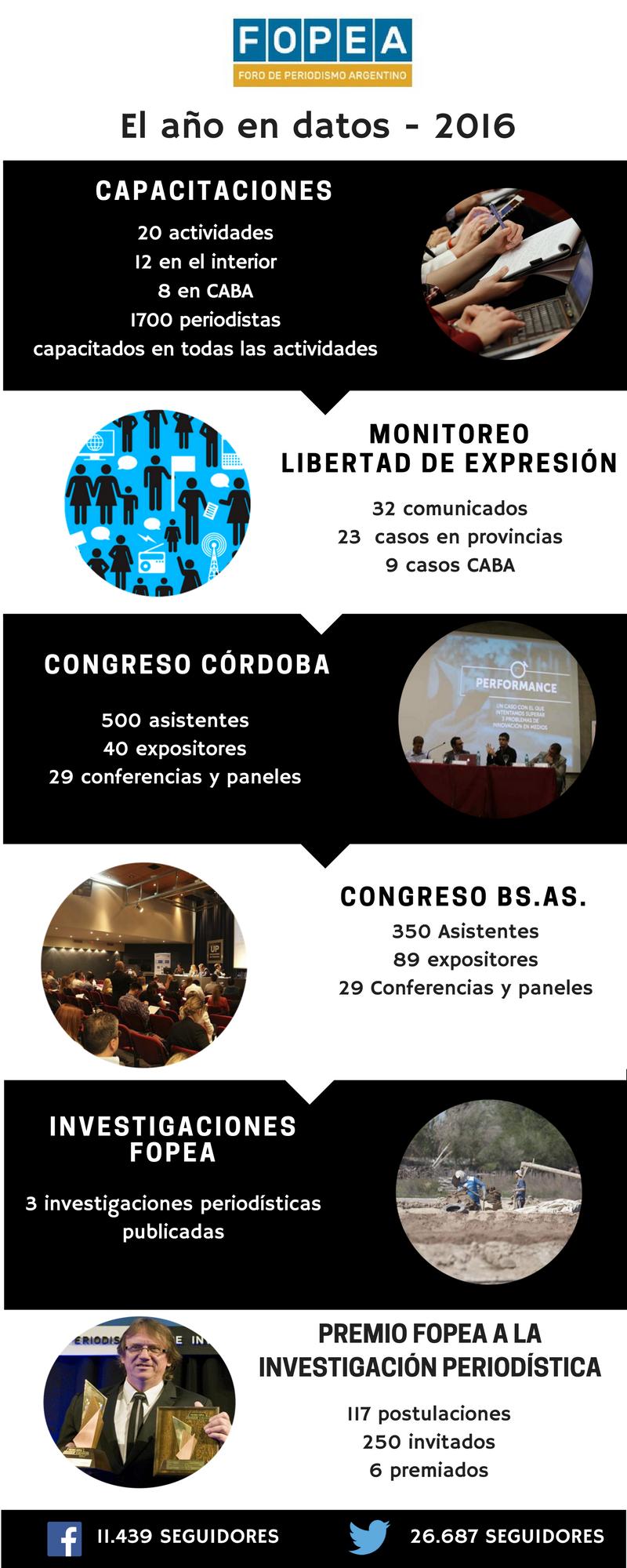 infografia-fopea-2016